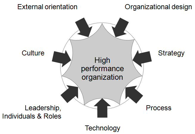 Literature based characteristics of high performing organizations – a review | Business ...